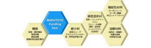 取扱製品(鋳造用副資材・加炭材・石炭粉)